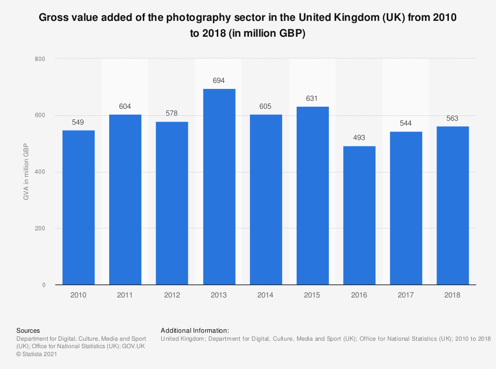 Statistic: Gross value added of the photography sector in the United Kingdom (UK) from 2010 to 2018 (in million GBP) | Statista