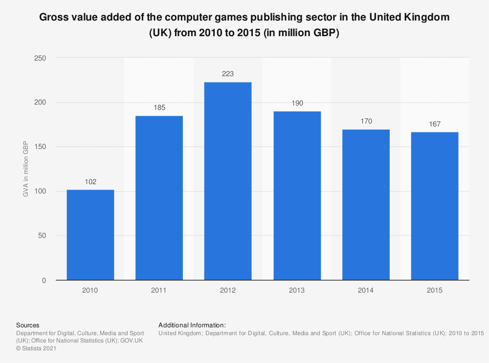 Statistic: Gross value added of the computer games publishing sector in the United Kingdom (UK) from 2010 to 2015 (in million GBP) | Statista