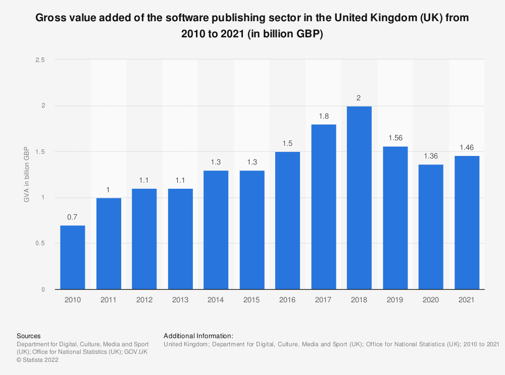 Statistic: Gross value added of the software publishing sector in the United Kingdom (UK) from 2010 to 2018 (in million GBP) | Statista