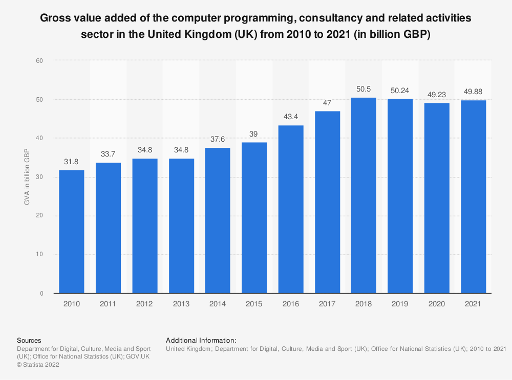 Statistic: Gross value added of the computer programming. consultancy and related activities sector in the United Kingdom (UK) from 2010 to 2017 (in billion GBP) | Statista