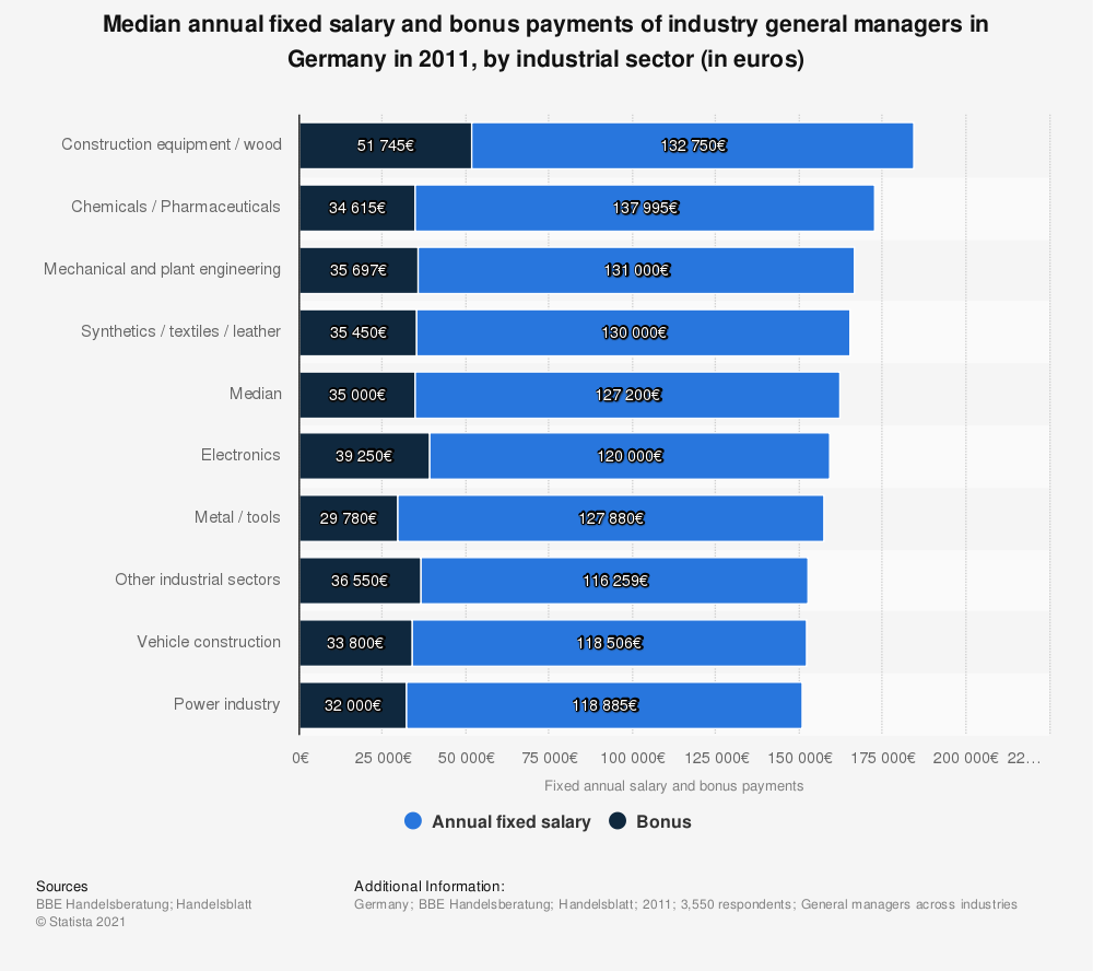 Statistic: Median annual fixed salary and bonus payments of industry general managers in Germany in 2011, by industrial sector (in euros)   Statista