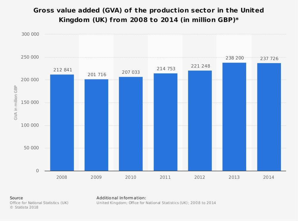 Statistic: Gross value added (GVA) of the production sector in the United Kingdom (UK) from 2008 to 2014 (in million GBP)* | Statista