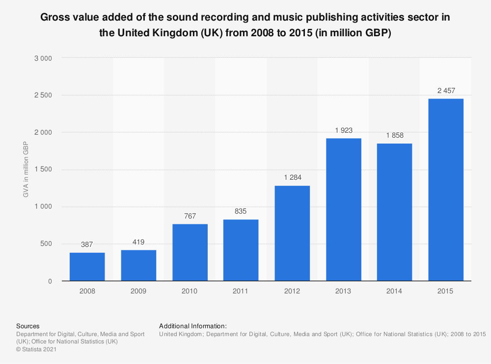 Statistic: Gross value added of the sound recording and music publishing activities sector in the United Kingdom (UK) from 2008 to 2015 (in million GBP) | Statista
