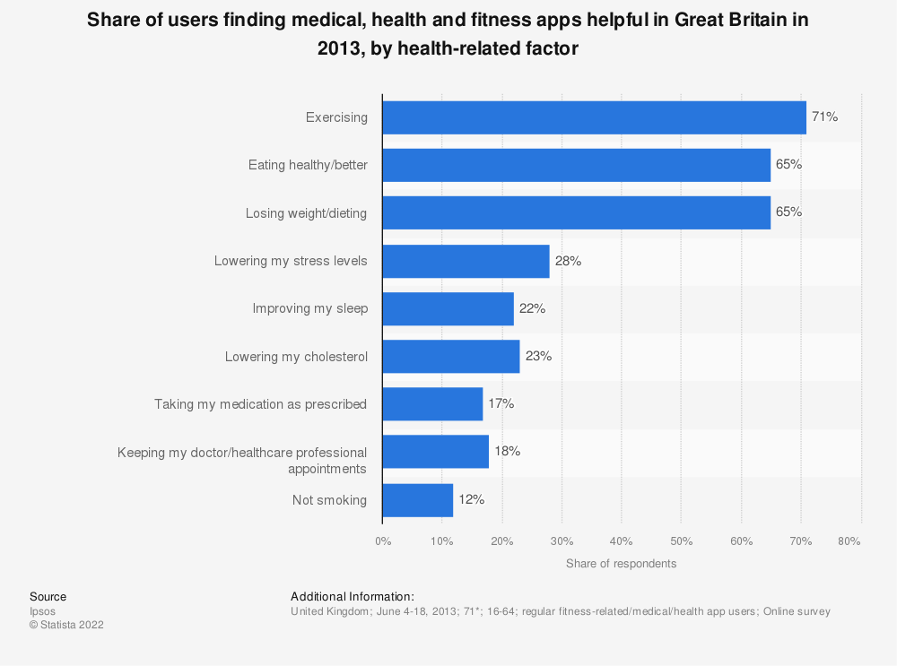Statistic: Share of users finding medical, health and fitness apps helpful in Great Britain in 2013, by health-related factor | Statista