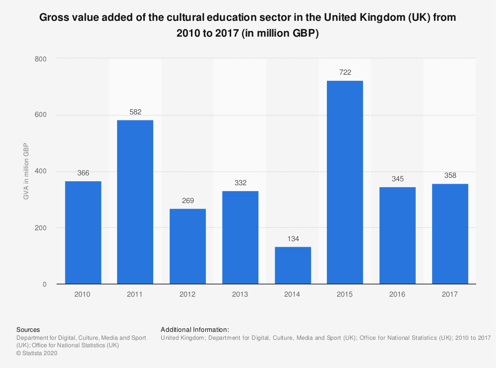 Statistic: Gross value added of the cultural education sector in the United Kingdom (UK) from 2010 to 2017 (in million GBP) | Statista