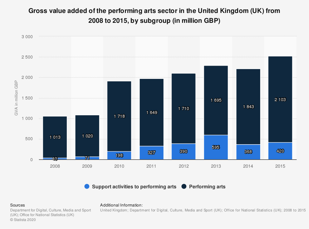 Statistic: Gross value added of the performing arts sector in the United Kingdom (UK) from 2008 to 2015, by subgroup (in million GBP) | Statista