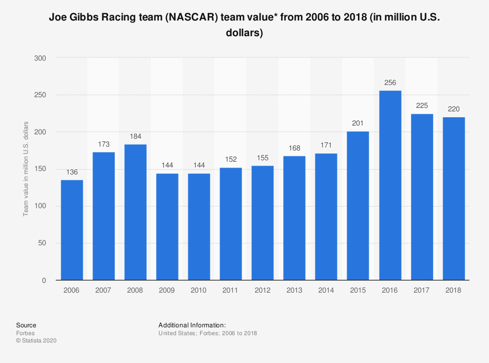 Statistic: Joe Gibbs Racing team (NASCAR) team value* from 2006 to 2018 (in million U.S. dollars) | Statista