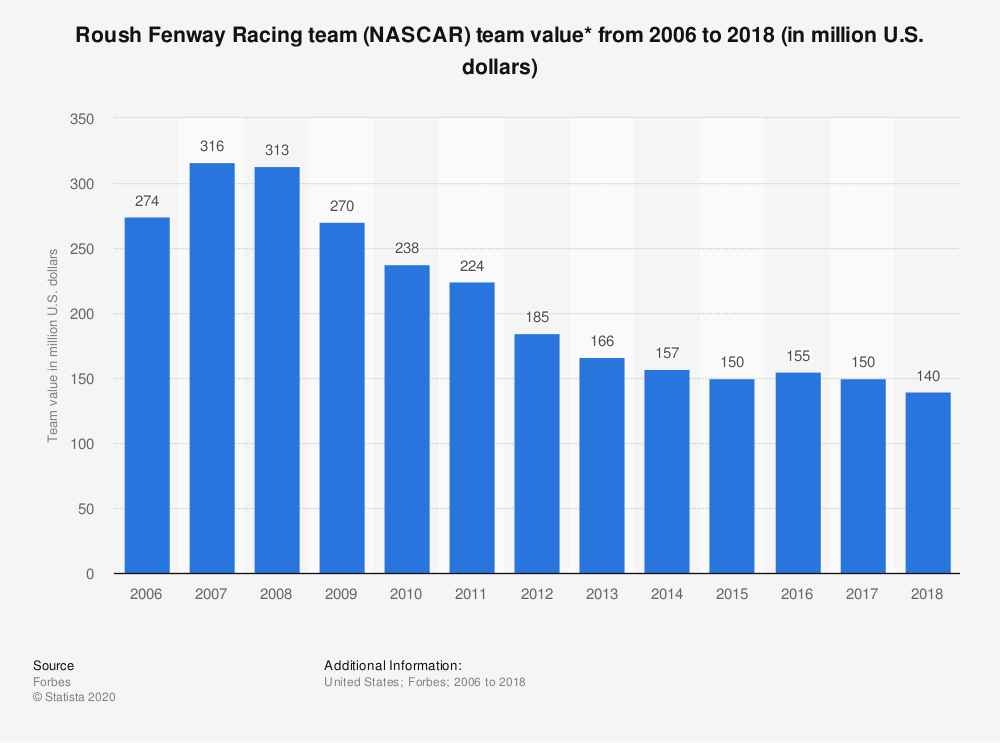 Statistic: Roush Fenway Racing team (NASCAR) team value* from 2006 to 2018 (in million U.S. dollars) | Statista