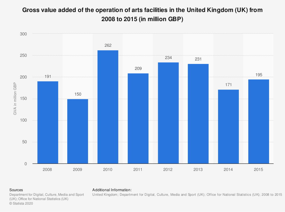 Statistic: Gross value added of the operation of arts facilities in the United Kingdom (UK) from 2008 to 2015 (in million GBP) | Statista