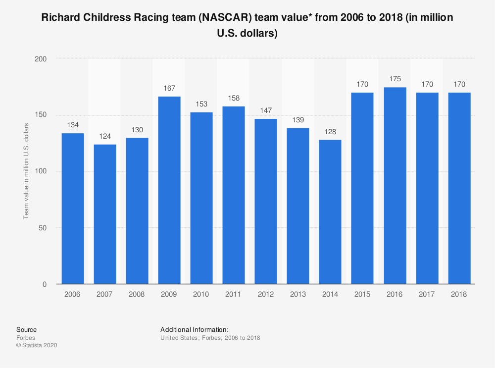 Statistic: Richard Childress Racing team (NASCAR) team value* from 2006 to 2018 (in million U.S. dollars) | Statista