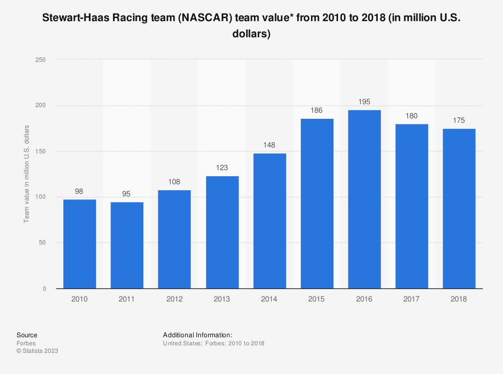Statistic: Stewart-Haas Racing team (NASCAR) team value* from 2010 to 2018 (in million U.S. dollars) | Statista