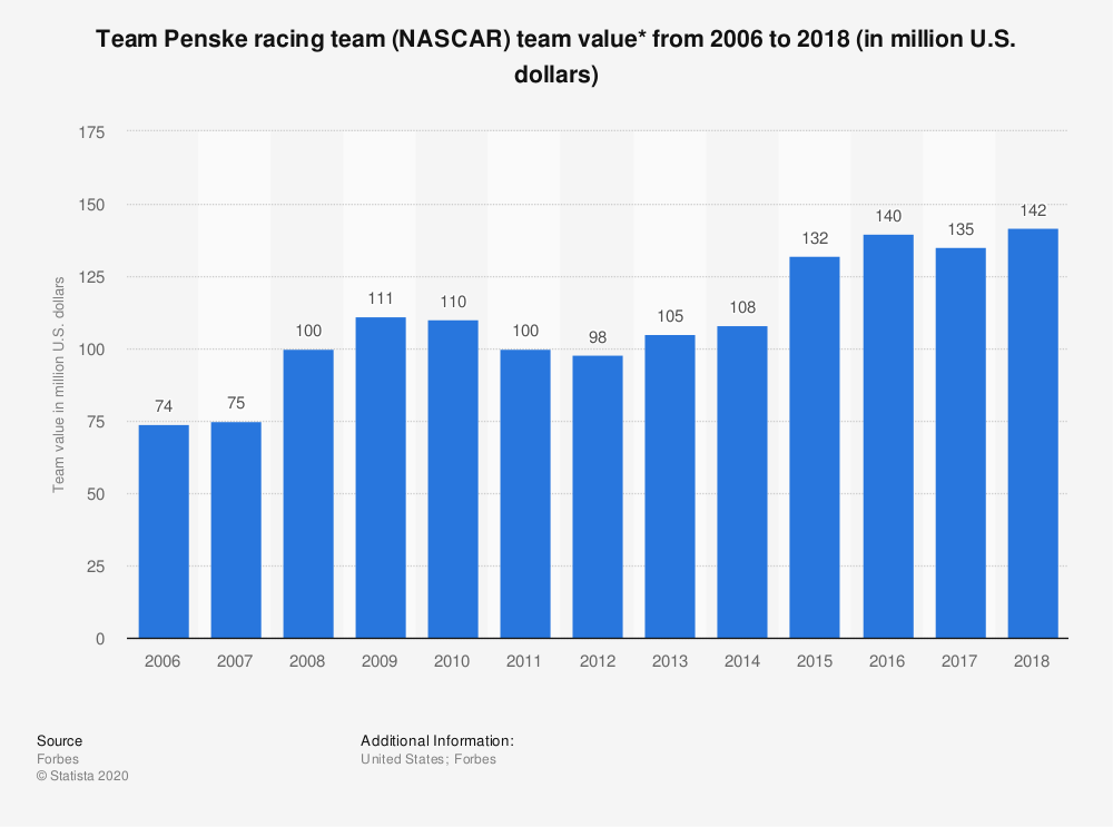 Statistic: Team Penske racing team (NASCAR) team value* from 2006 to 2018 (in million U.S. dollars) | Statista