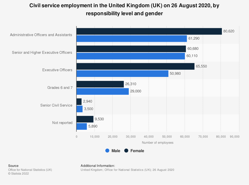 Statistic: Civil service employment in the United Kingdom (UK) on March 31, 2019, by responsibility level and gender | Statista