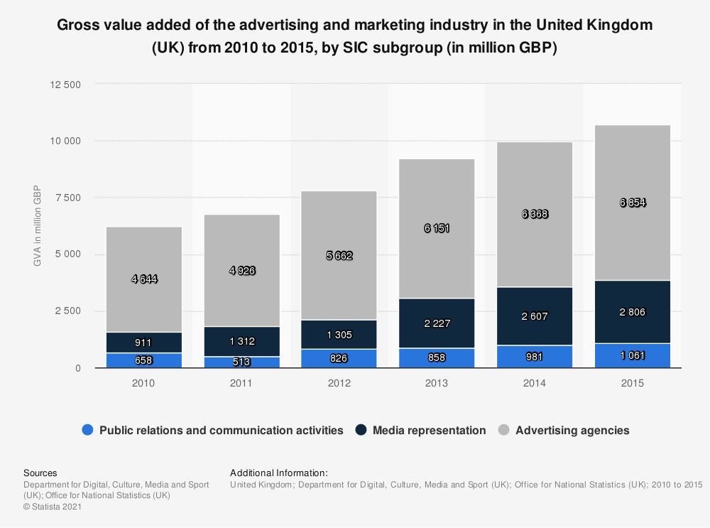 Statistic: Gross value added of the advertising and marketing industry in the United Kingdom (UK) from 2010 to 2015, by SIC subgroup (in million GBP) | Statista