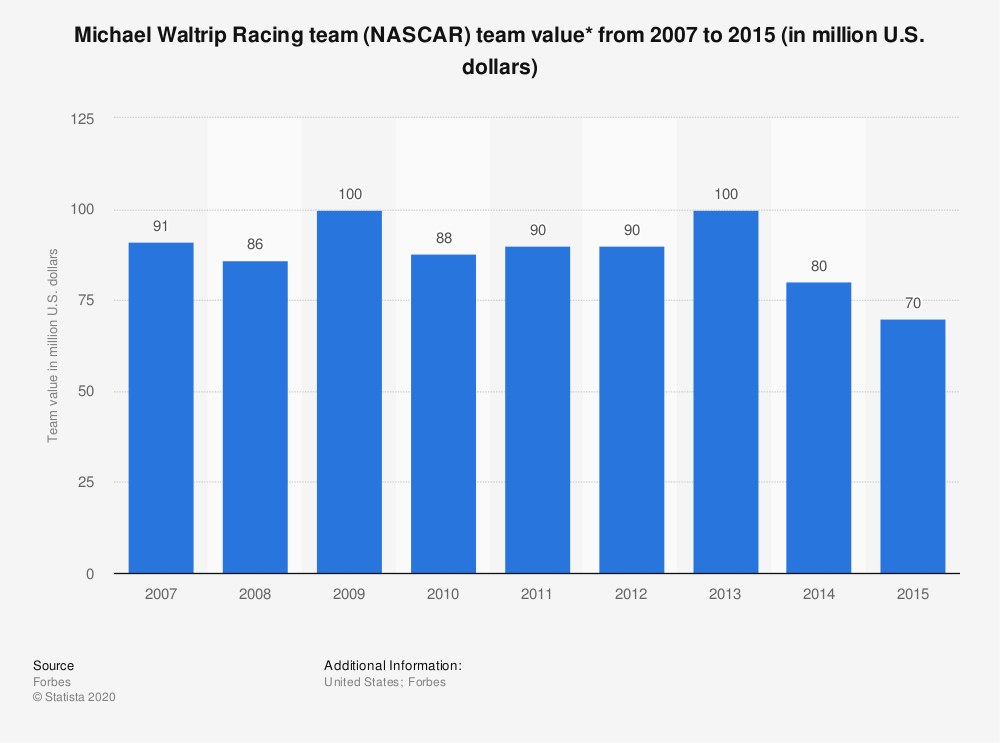 Statistic: Michael Waltrip Racing team (NASCAR) team value* from 2007 to 2015 (in million U.S. dollars) | Statista