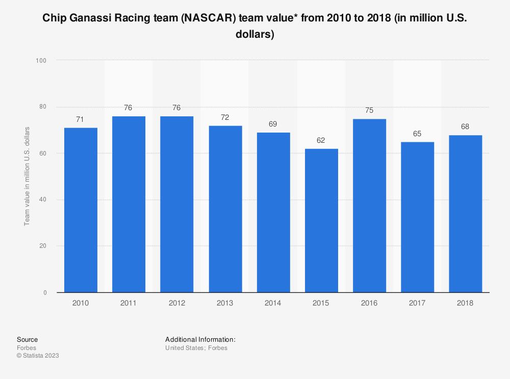 Statistic: Chip Ganassi Racing team (NASCAR) team value* from 2010 to 2018 (in million U.S. dollars) | Statista