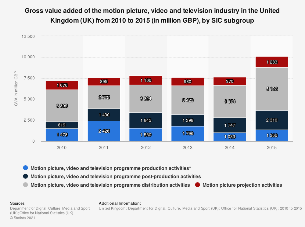 Statistic: Gross value added of the motion picture, video and television industry in the United Kingdom (UK) from 2010 to 2015 (in million GBP), by SIC subgroup | Statista