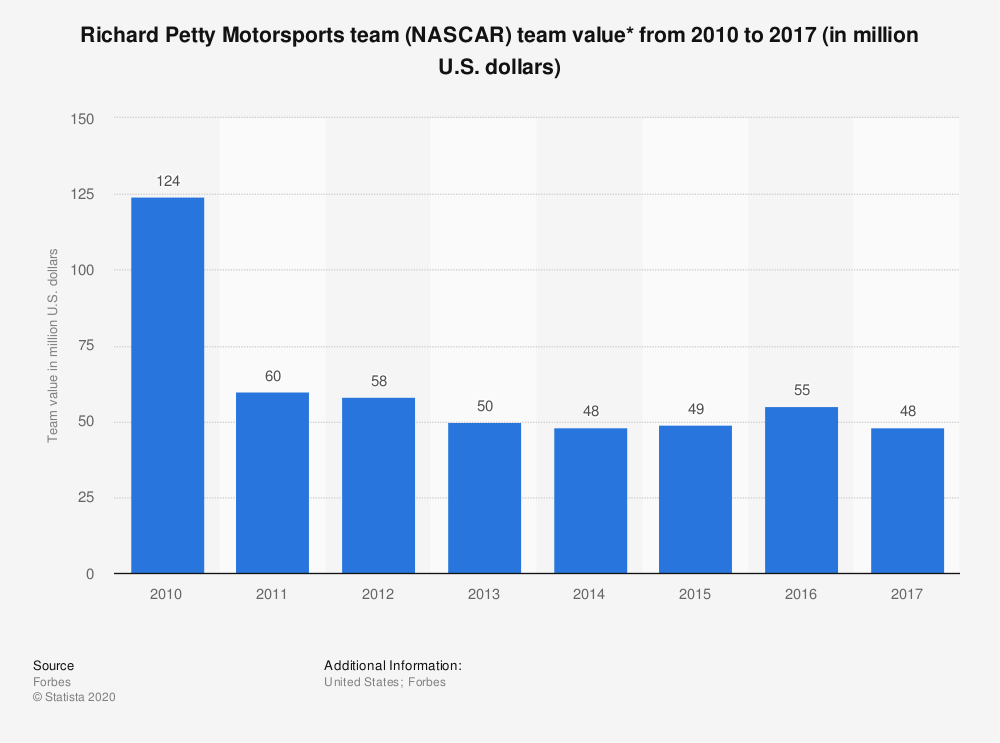 Statistic: Richard Petty Motorsports team (NASCAR) team value* from 2010 to 2017 (in million U.S. dollars) | Statista