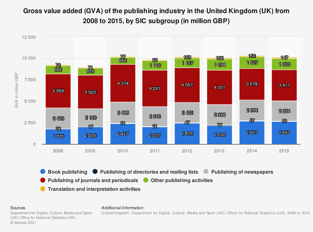 Statistic: Gross value added (GVA) of the publishing industry in the United Kingdom (UK) from 2008 to 2015, by SIC subgroup (in million GBP) | Statista