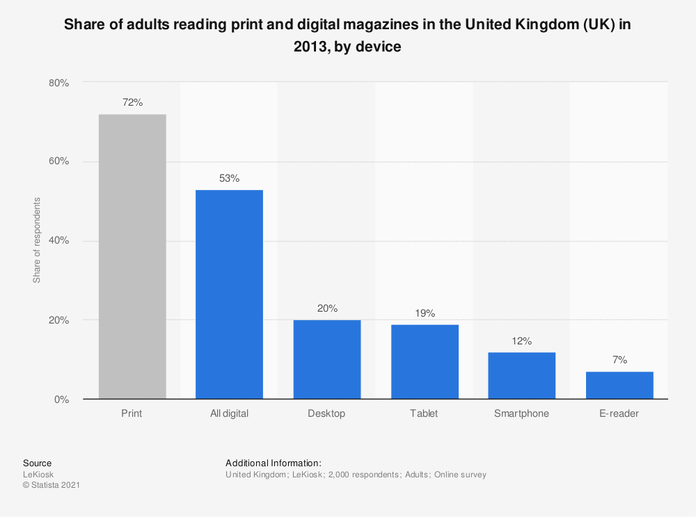 Statistic: Share of adults reading print and digital magazines in the United Kingdom (UK) in 2013, by device | Statista