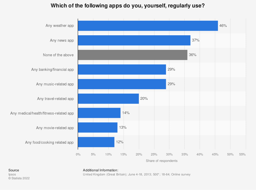 Statistic: Which of the following apps do you, yourself, regularly use?   Statista