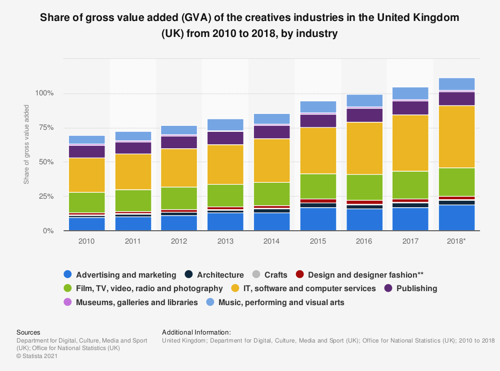 Statistic: Share of gross value added (GVA) of the creatives industries in the United Kingdom (UK) from 2008 to 2017, by industry | Statista