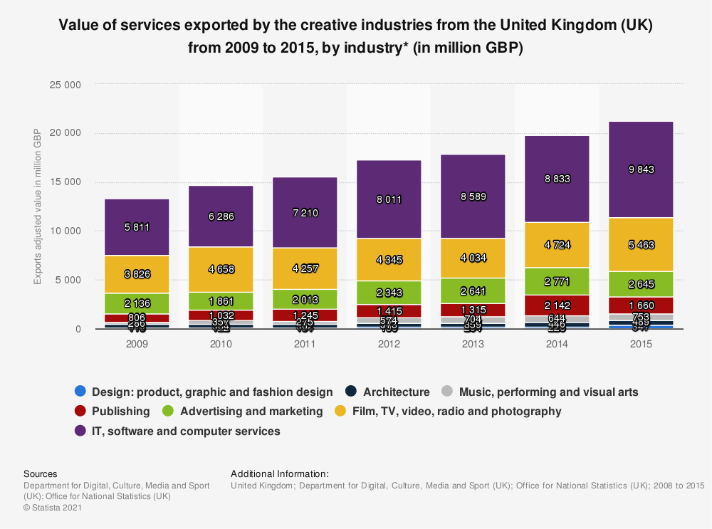 Statistic: Value of services exported by the creative industries from the United Kingdom (UK) from 2009 to 2015, by industry* (in million GBP) | Statista