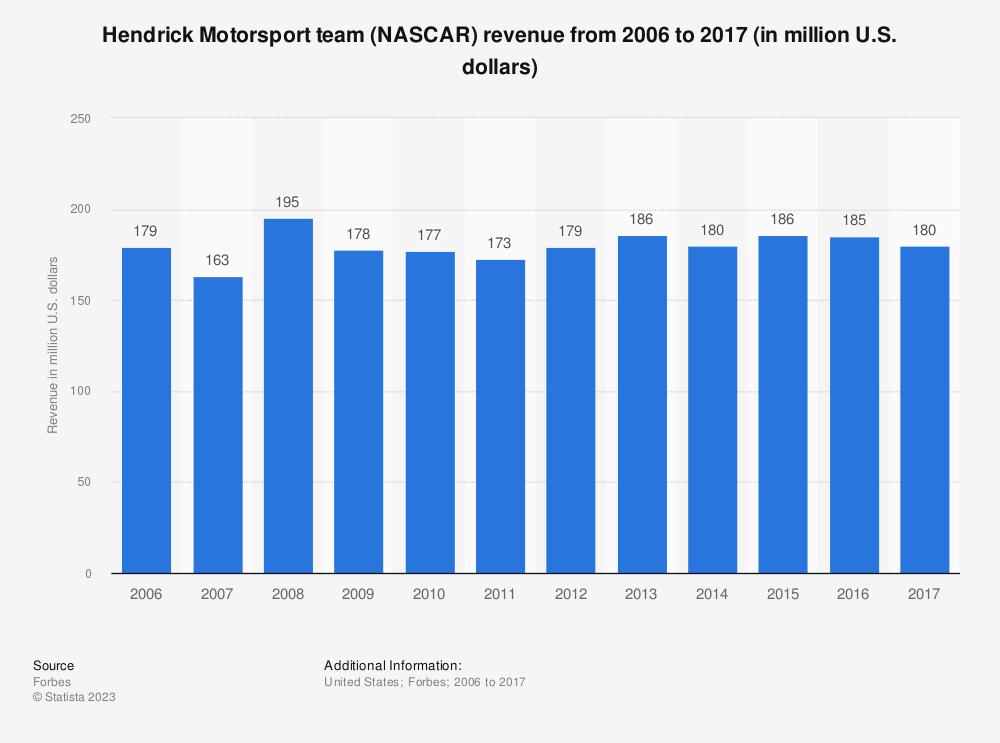 Statistic: Hendrick Motorsport team (NASCAR) revenue from 2006 to 2017 (in million U.S. dollars) | Statista