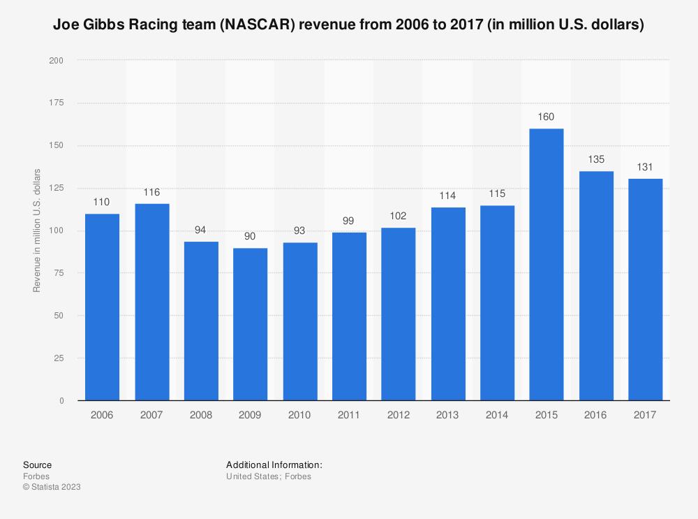 Statistic: Joe Gibbs Racing team (NASCAR) revenue from 2006 to 2017 (in million U.S. dollars) | Statista