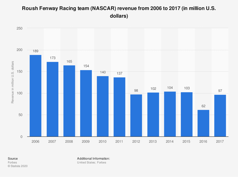 Statistic: Roush Fenway Racing team (NASCAR) revenue from 2006 to 2017 (in million U.S. dollars) | Statista