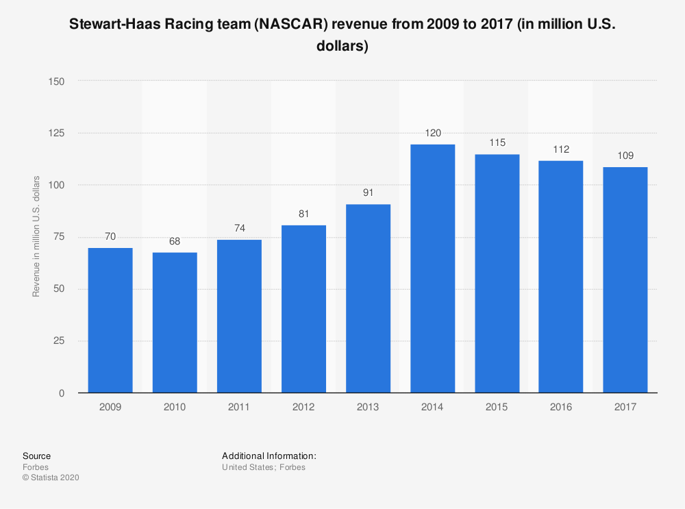 Statistic: Stewart-Haas Racing team (NASCAR) revenue from 2009 to 2017 (in million U.S. dollars) | Statista
