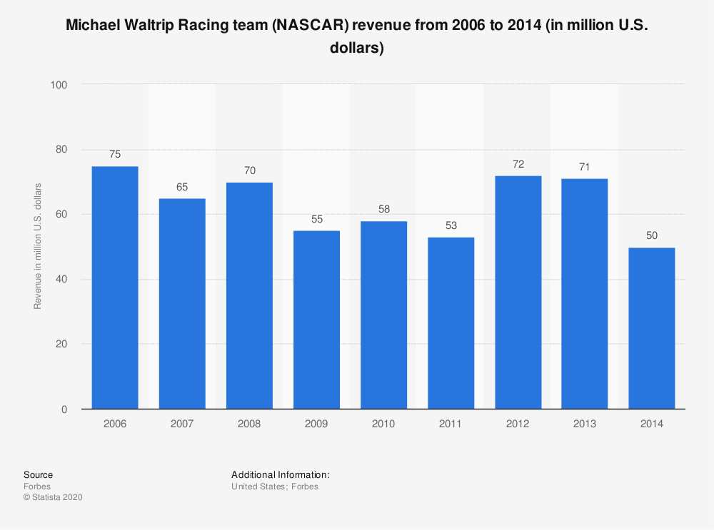 Statistic: Michael Waltrip Racing team (NASCAR) revenue from 2006 to 2014 (in million U.S. dollars) | Statista