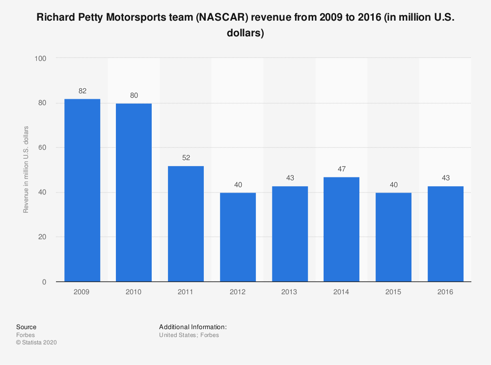 Statistic: Richard Petty Motorsports team (NASCAR) revenue from 2009 to 2016 (in million U.S. dollars) | Statista