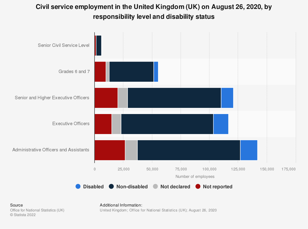 Statistic: Civil service employment in the United Kingdom (UK) on March 31, 2018, by responsibility level and disability status | Statista