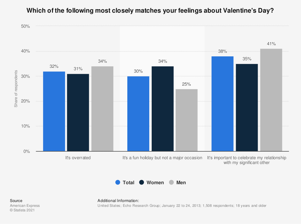 Statistic: Which of the following most closely matches your feelings about Valentine's Day? | Statista