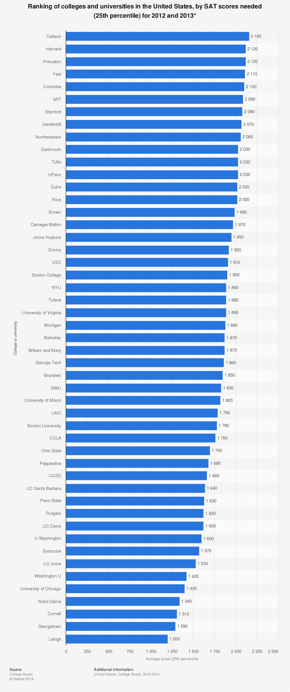Statistic: Ranking of colleges and universities in the United States, by SAT scores needed (25th percentile) for 2012 and 2013* | Statista