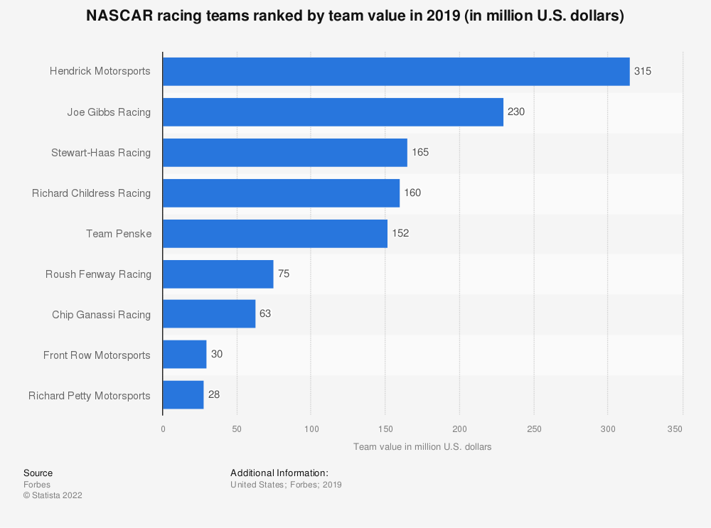 Statistic: NASCAR racing teams ranked by team value in 2018 (in million U.S. dollars) | Statista