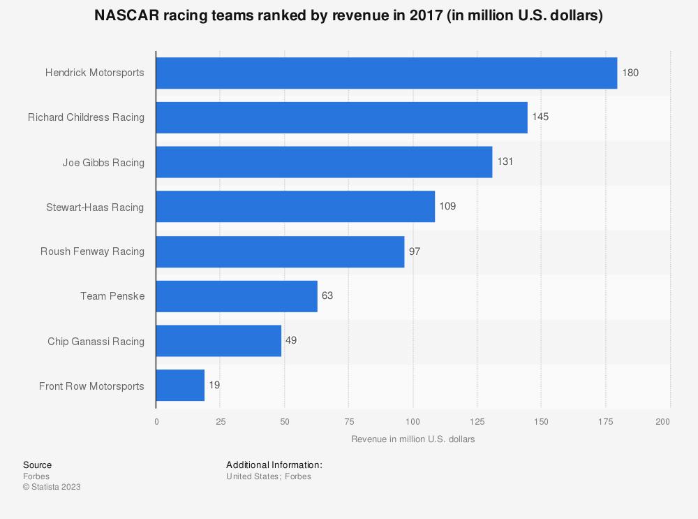 Statistic: NASCAR racing teams ranked by revenue in 2017 (in million U.S. dollars) | Statista