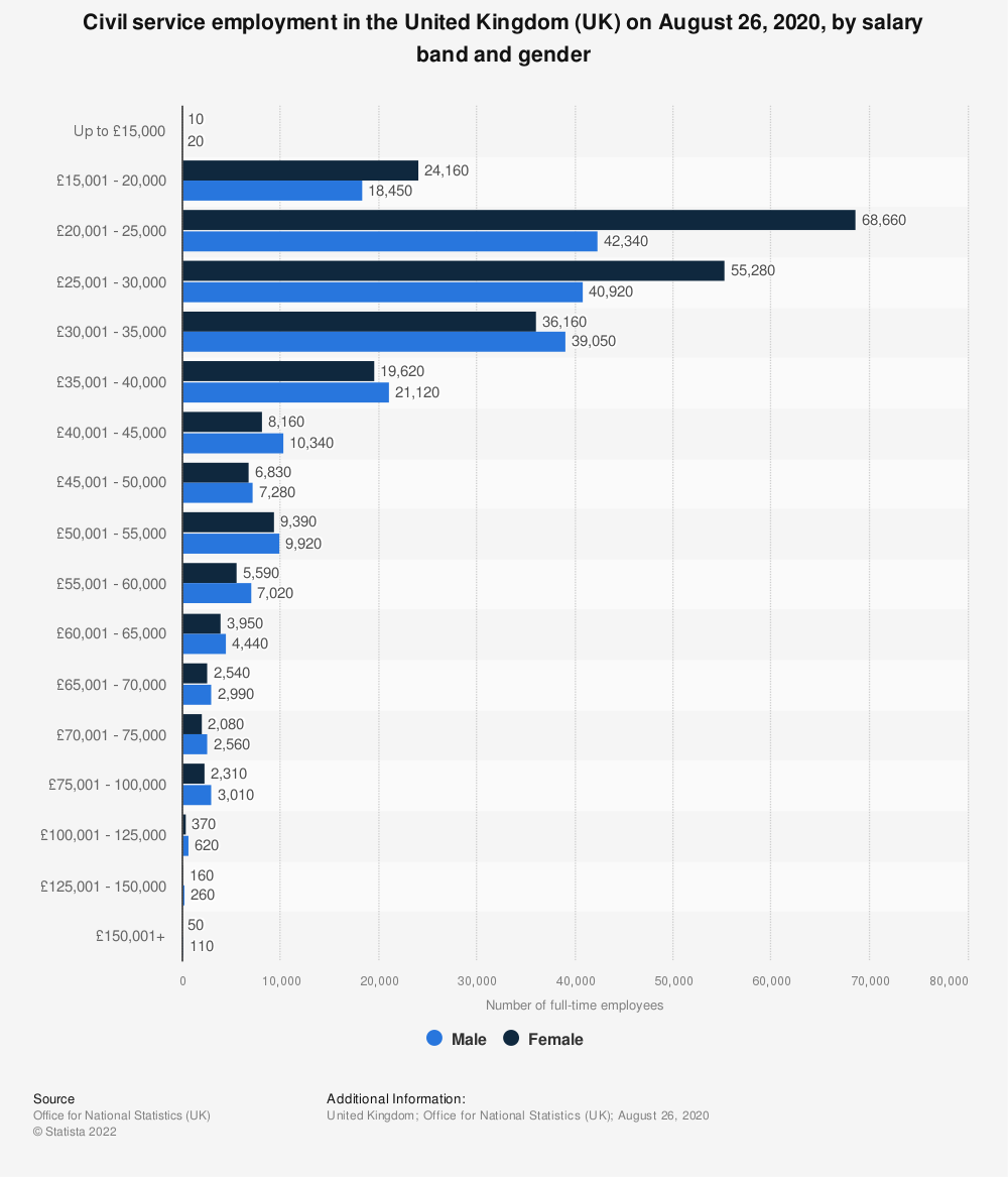 Statistic: Civil service employment in the United Kingdom (UK) on August 26, 2020, by salary band and gender | Statista