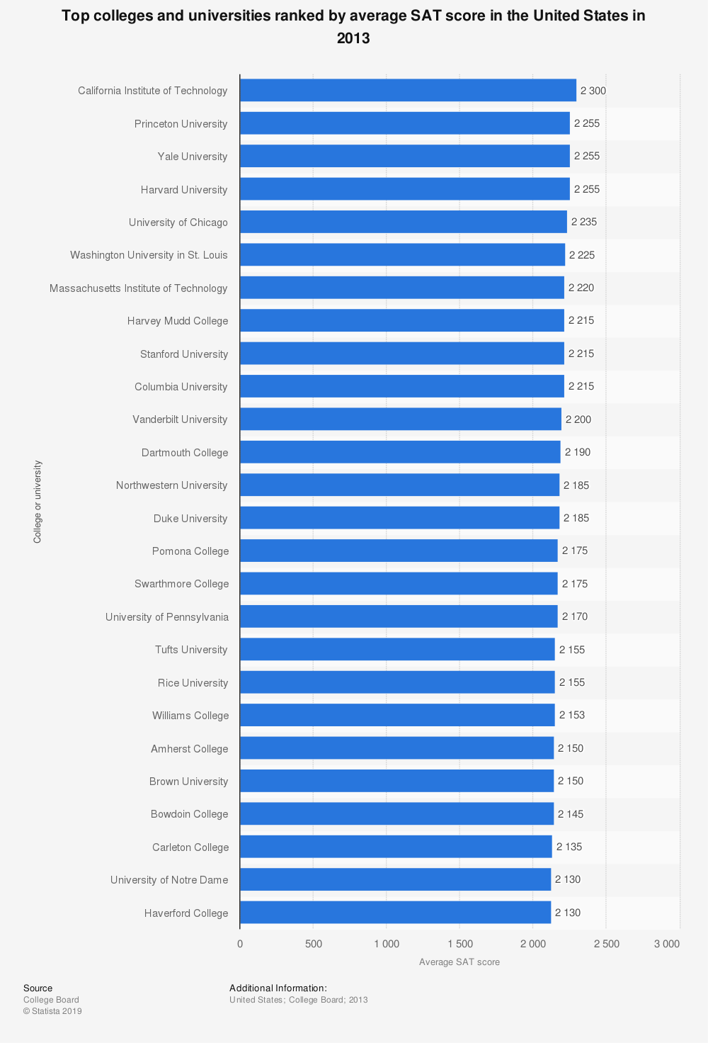 Statistic: Top colleges and universities ranked by average SAT score in the United States in 2013   Statista