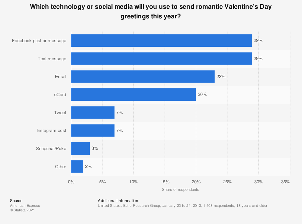 Statistic: Which technology or social media will you use to send romantic Valentine's Day greetings this year? | Statista
