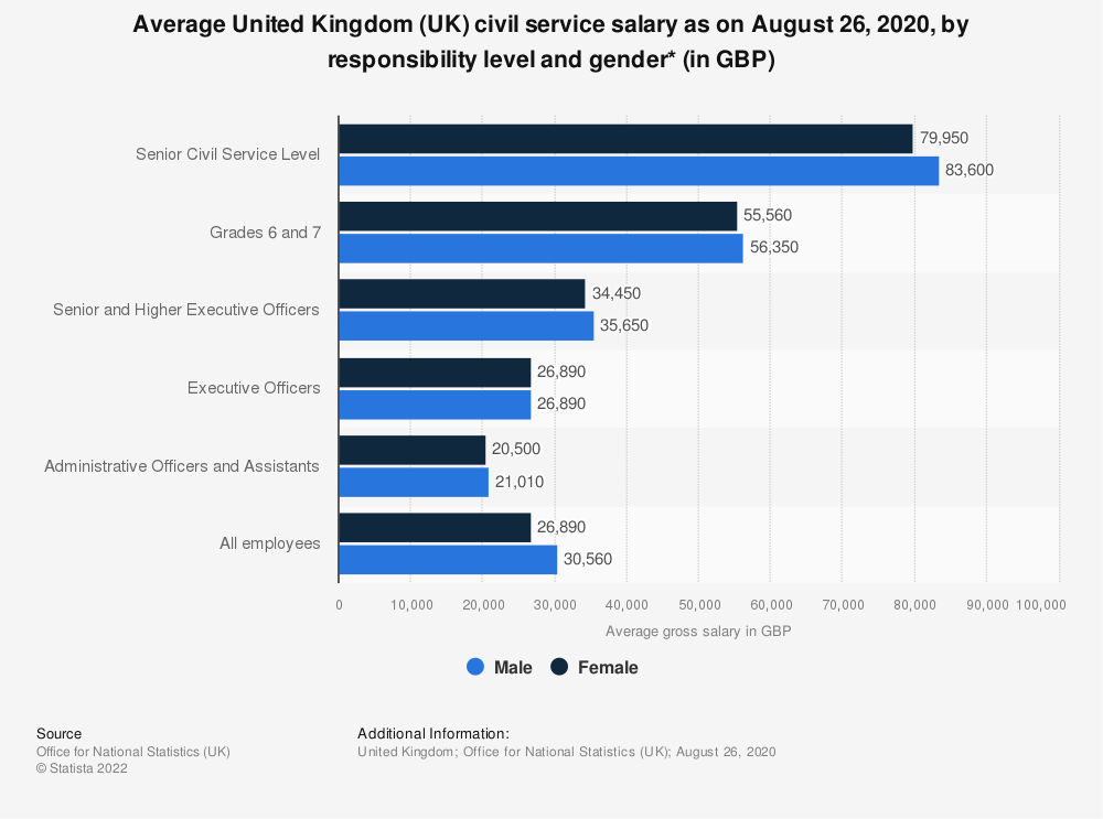 Statistic: Average United Kingdom (UK) civil service salary as on March 31, 2018, by responsibility level and gender* (in GBP) | Statista