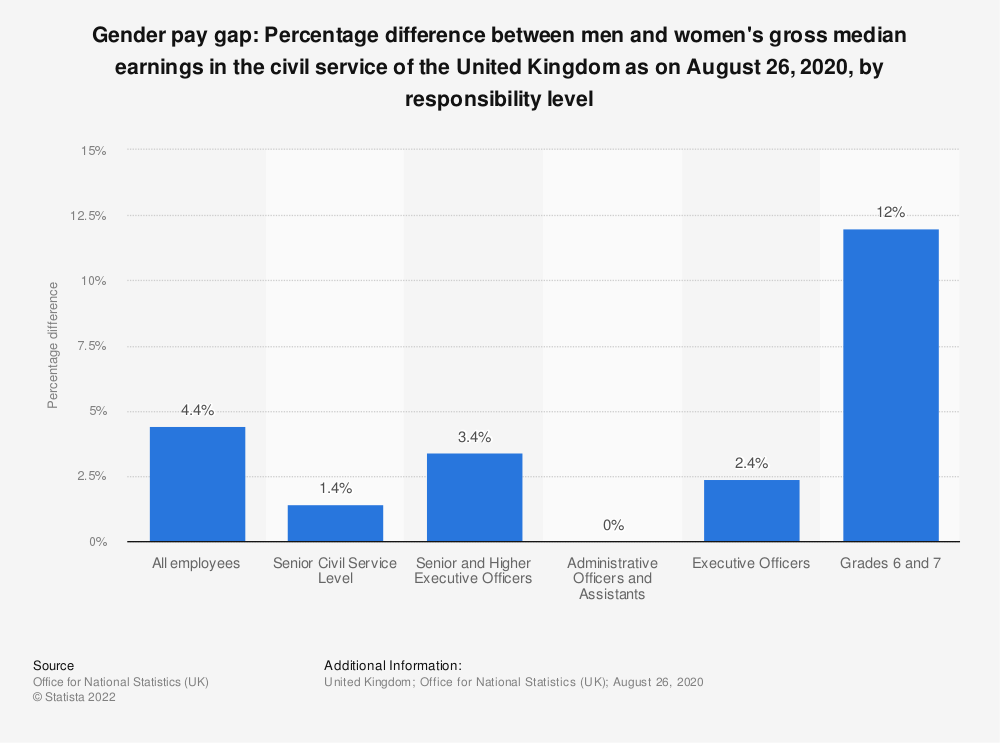 Statistic: Gender pay gap: Percentage difference between men and women's gross median earnings in the civil service of the United Kingdom as on March 31, 2018, by responsibility level | Statista