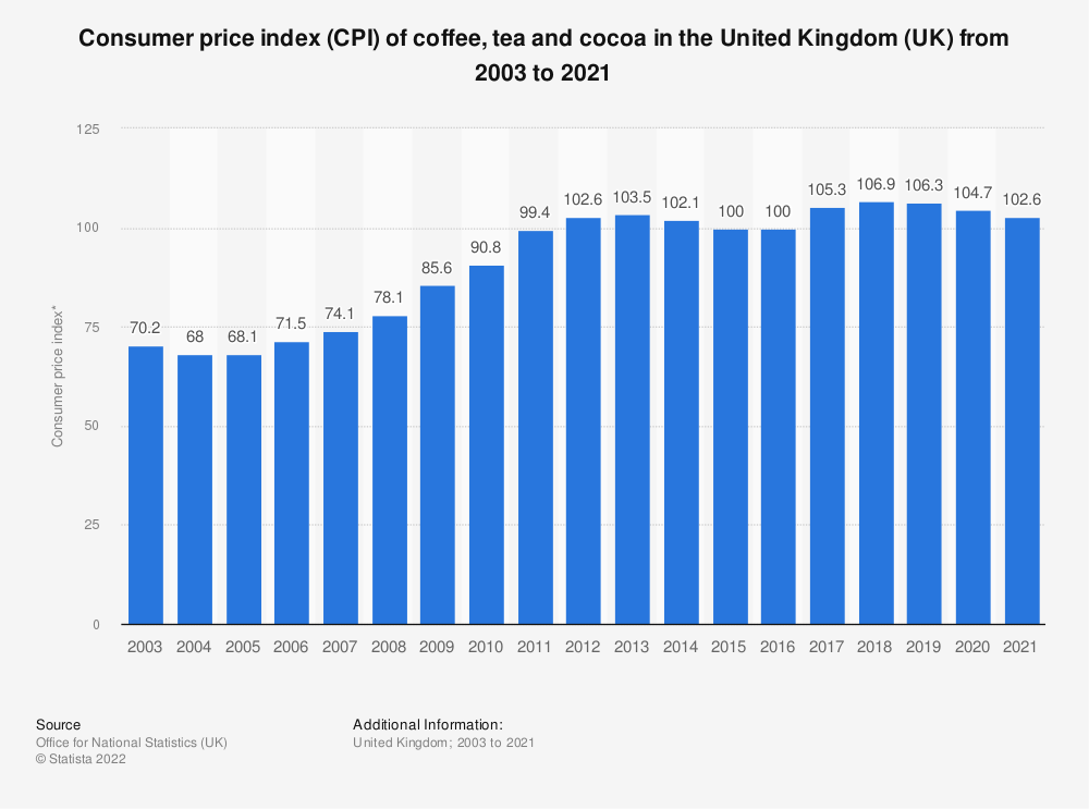 Statistic: Consumer price index (CPI) of coffee, tea and cocoa in the United Kingdom (UK) from 2003 to 2017 | Statista