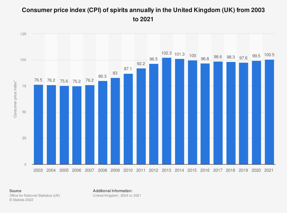 Statistic: Consumer price index (CPI) of spirits annually in the United Kingdom (UK) from 2003 to 2019 | Statista