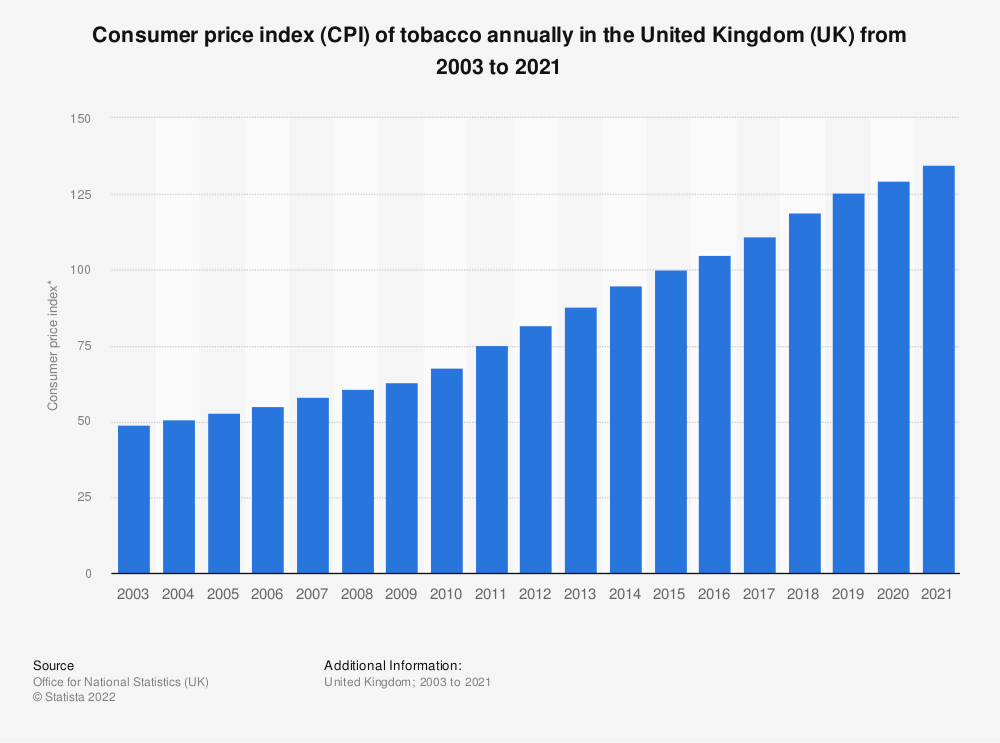 Statistic: Consumer price index (CPI) of tobacco annually in the United Kingdom (UK) from 2003 to 2018 | Statista