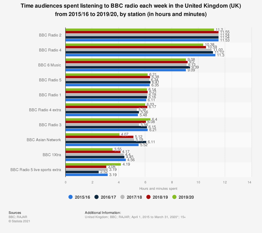 Statistic: Time audiences spent listening to BBC radio each week in the United Kingdom (UK) from 2015/16 to 2018/19, by station (in hours and minutes) | Statista