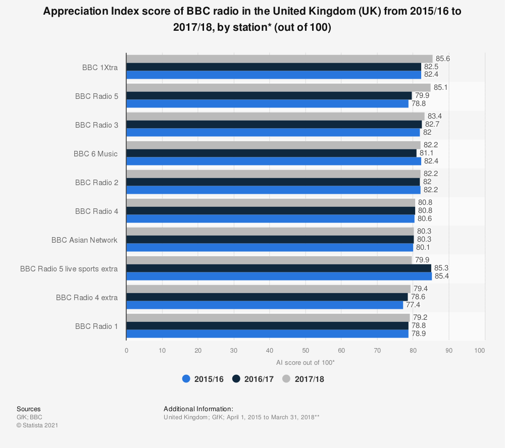 Statistic: Appreciation Index score of BBC radio in the United Kingdom (UK) from 2015/16 to 2017/18, by station* (out of 100) | Statista