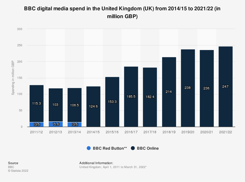 Statistic: BBC digital media spend in the United Kingdom (UK) from 2014/15 to 2018/19 (in million GBP) | Statista