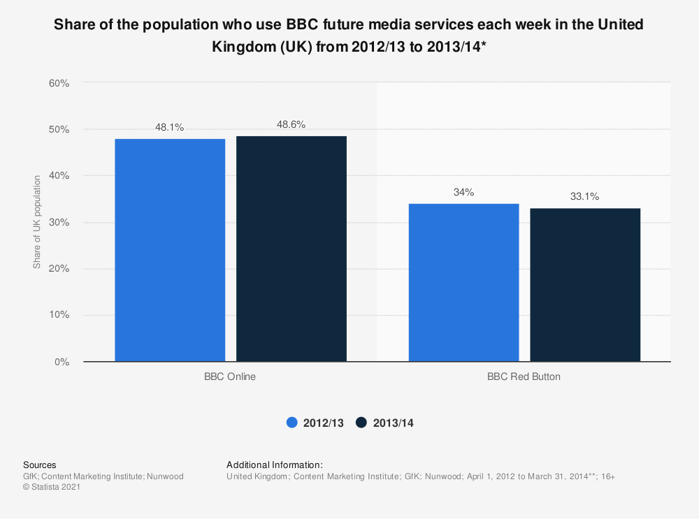Statistic: Share of the population who use BBC future media services each week in the United Kingdom (UK) from 2012/13 to 2013/14* | Statista